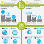 Páginas de marcas en FaceBook vs. Google + #infografia #infographic #socialmedia #marketing