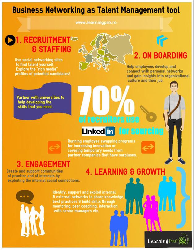 redes sociales como herramienta de gestión de talento