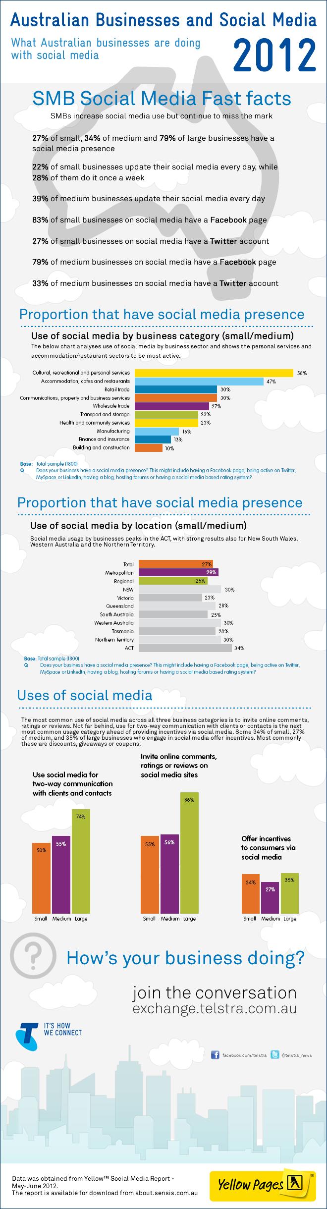 social media y empresas en Australia