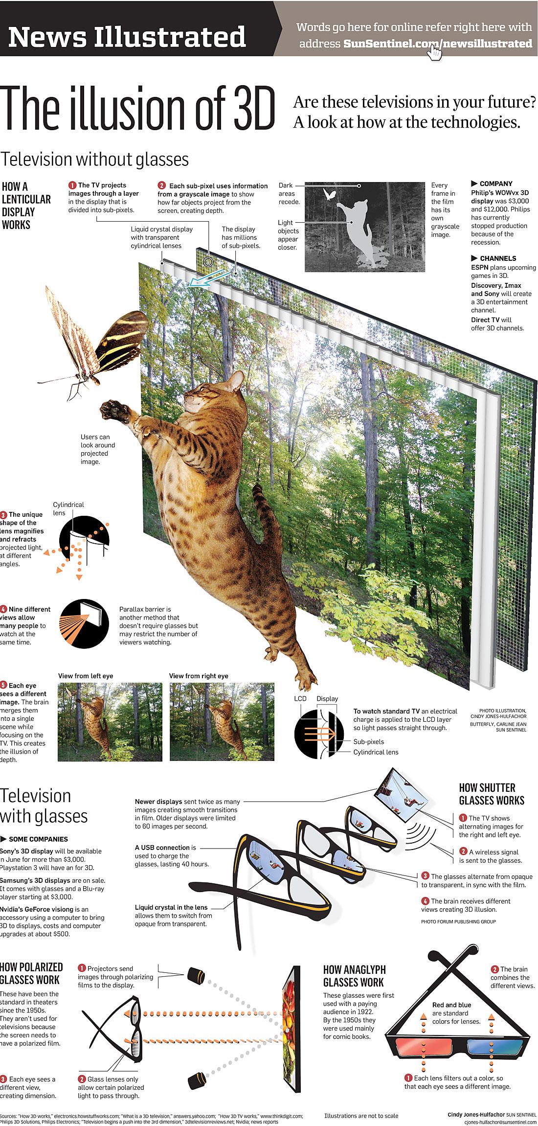 C mo funciona la televisi n 3d infografia infographic for Infografia 3d