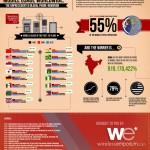 Uso del teléfono móvil en el Mundo #infografia #infographic #movil #tecnologia