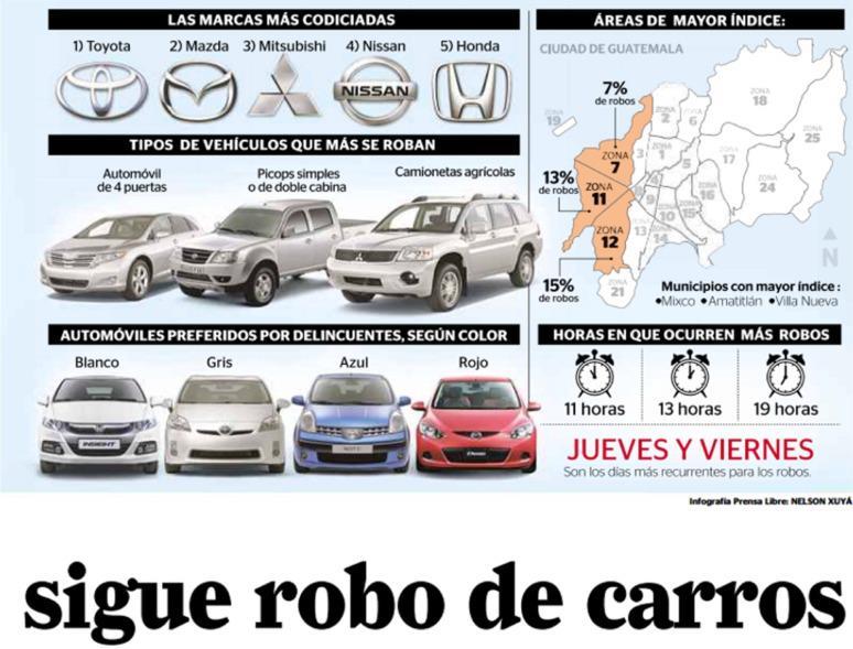 Infografía robo de coches
