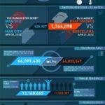 Premier League vs Liga BBVA #infografia #infographic #futbol