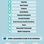 En que trabajo se bebe más café? #infografia #infographic #curiosidades
