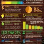 Las carreras más populares desde 1970 #infografia #infographic #education