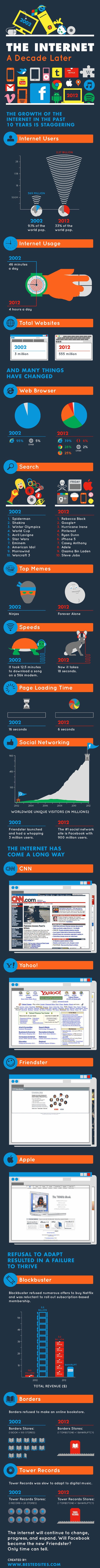 internet 2002-2012