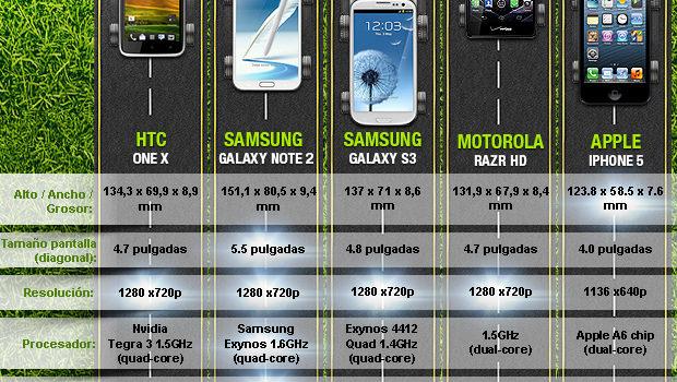 Móviles iOS vs Android, la definitiva. #infografia #infographic #smartphone
