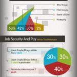 Hasta dónde puedes llegas siendo diseñador gráfico? #infografia #infographic #design