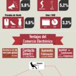 Comercio electrónico en España en crecimiento. #ecommerce #infografia #infographic