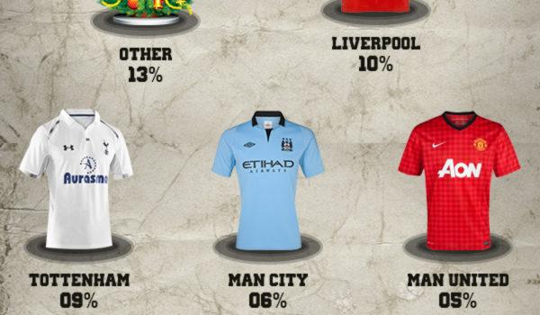 Predicciones sobre la Premier League 2012-2013 #infografia #infographic