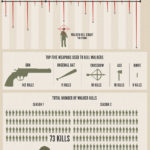 The Walking Dead: Todos los datos #infografia #infographic #serie
