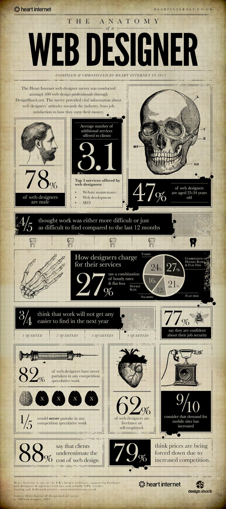 anatomía de un diseñador web