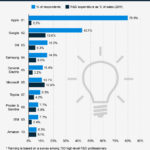 Apple elegida la empresa más innovadora #infografia #infographic #apple #innovation
