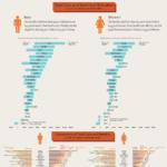 Coste y beneficios de la educación en el Mundo #infografia #infographic #education