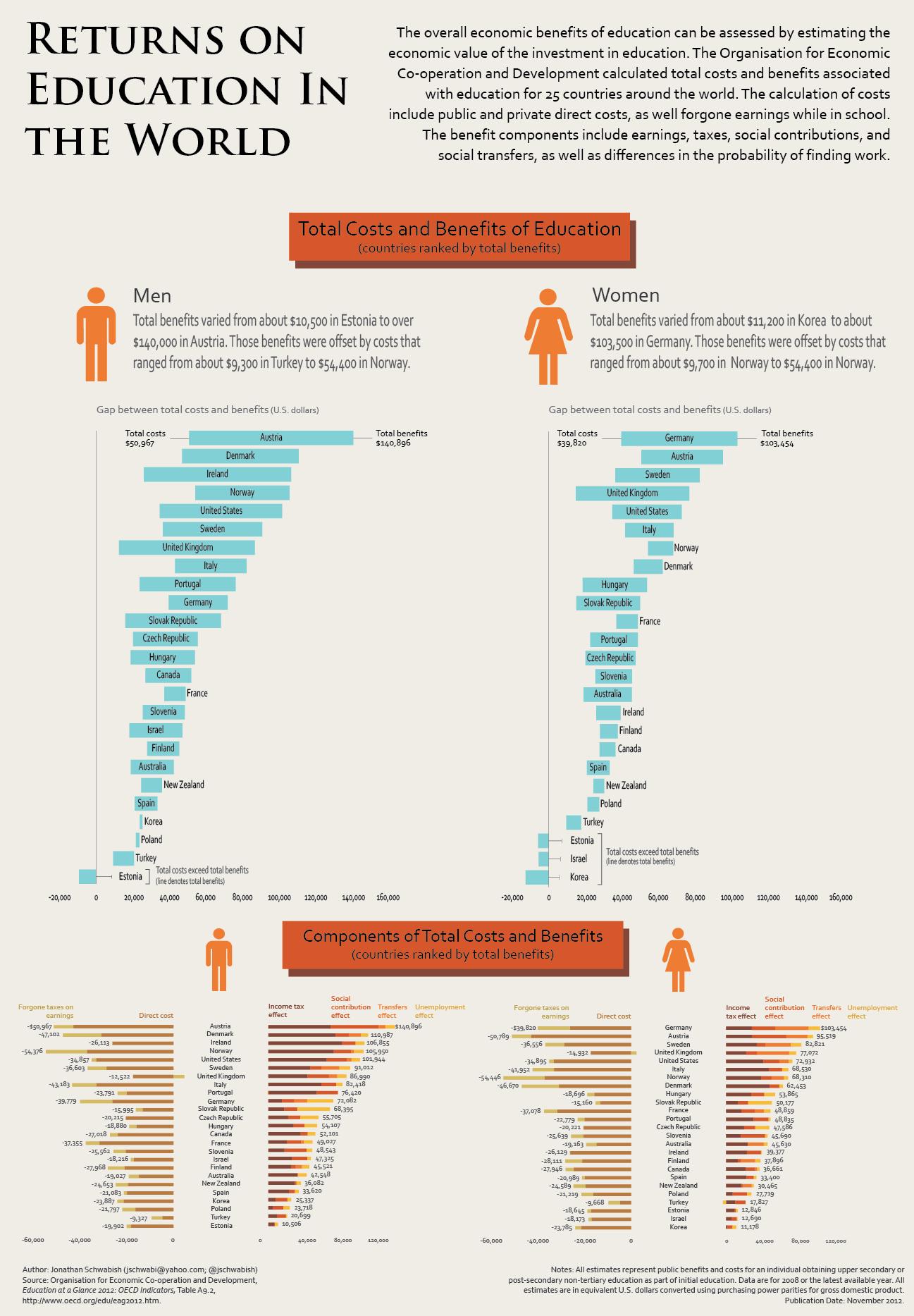 coste y beneficio de la educación en el mundo