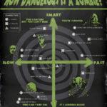Comparativa de peligrosidad de zombies en el cine. #infografía #cine