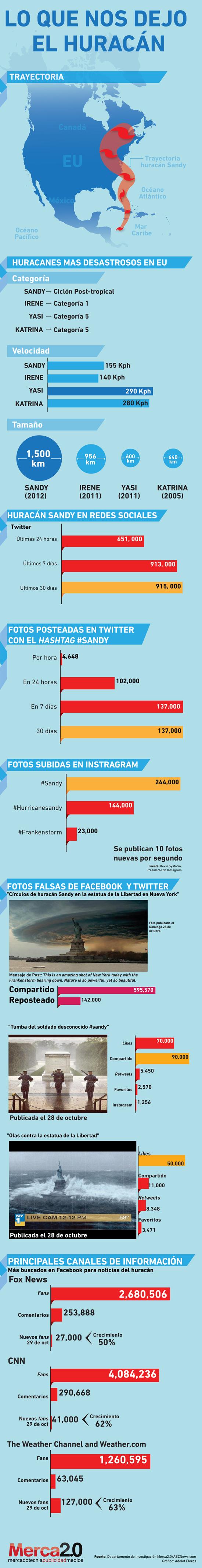 Huracán Sandy en las redes sociales