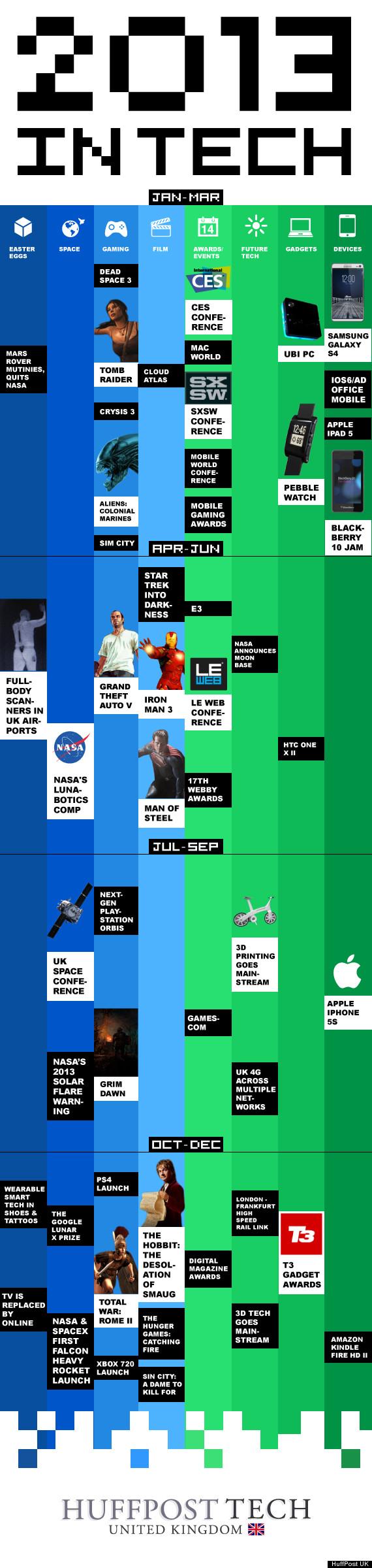 calendario de la tecnología para el 2013