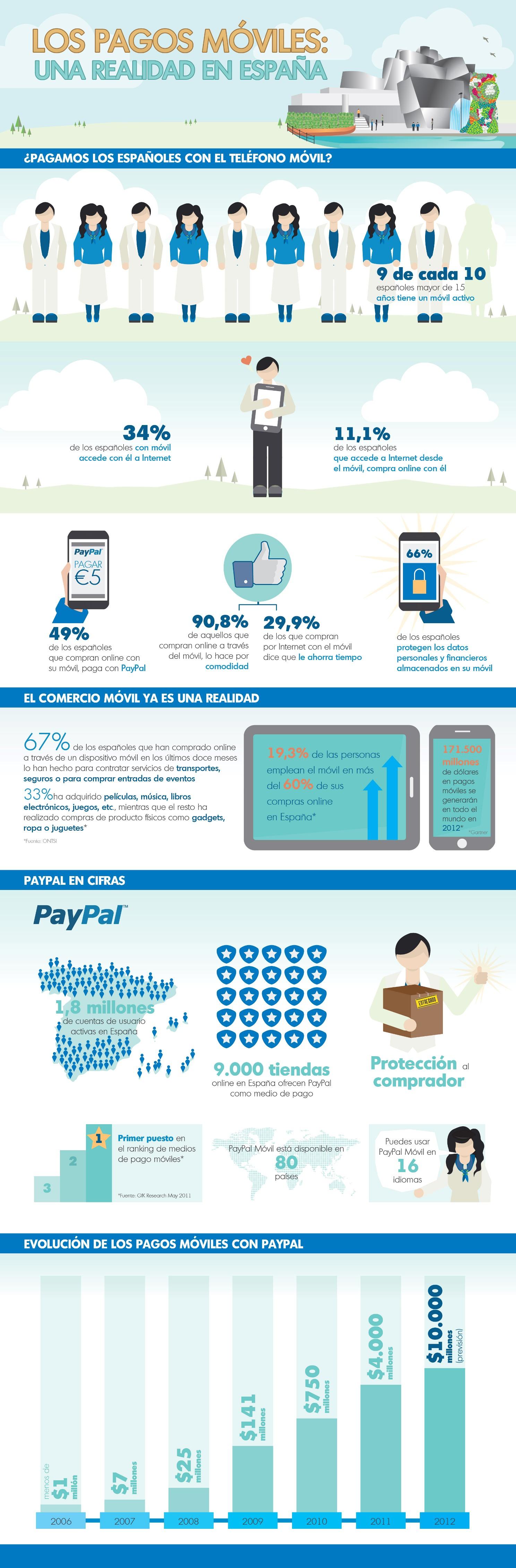 pagos con el móvil en España