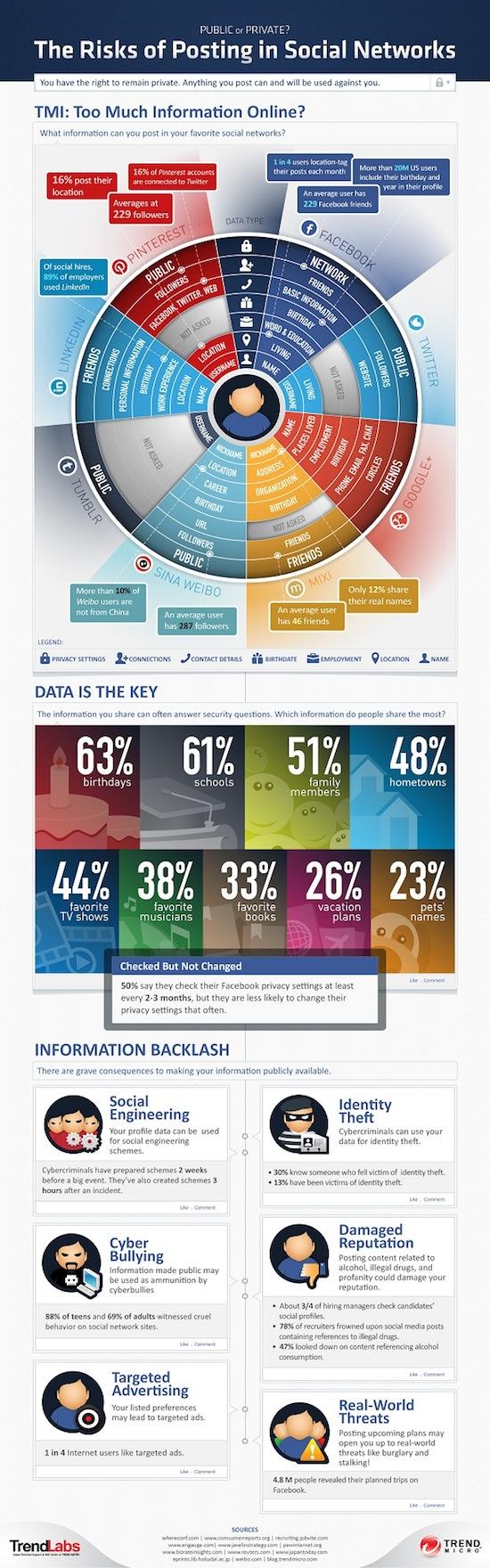 riesgos de publicar en redes sociales