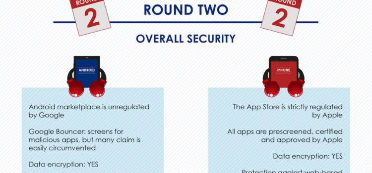 Apple noquea a Android en seguridad móvil #infografia #internet #apple