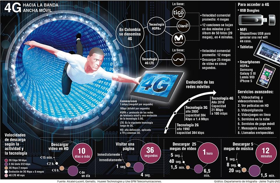 Todo lo que debes saber sobre la tecnolog a 4g infografia for Todo tecnologia