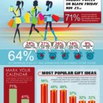 Tendencias para el Black Friday de 2012 #infografia #infographic #marketing