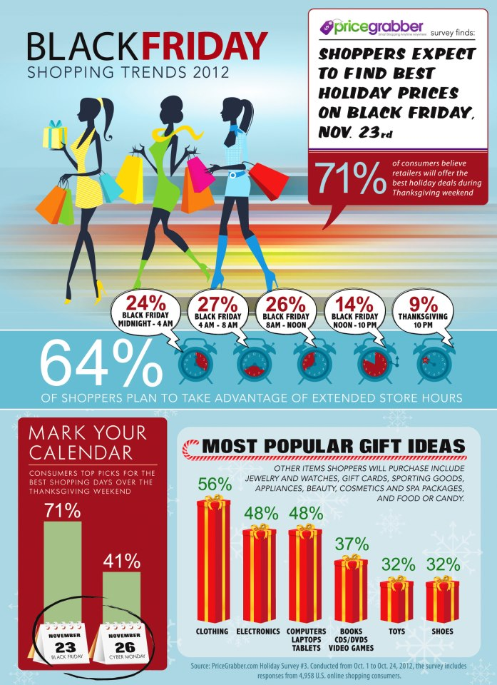 tendencias para el blackfriday 2012