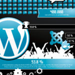 El poder de Wordpress #infografia #infographic #wordpress