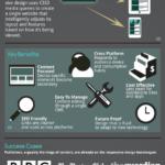 2013: el año del responsive design #infografia #infographic #internet