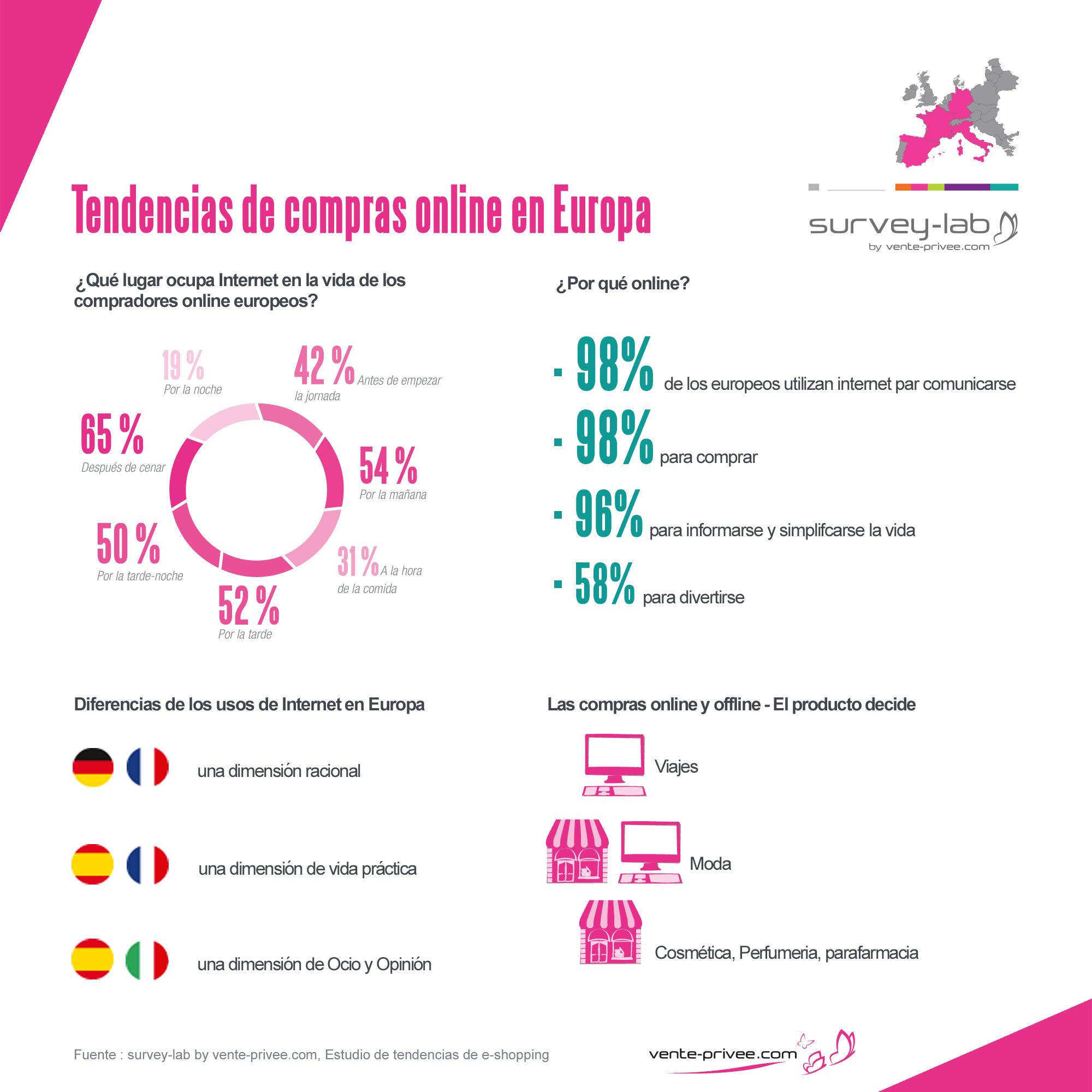 compra online en Europa