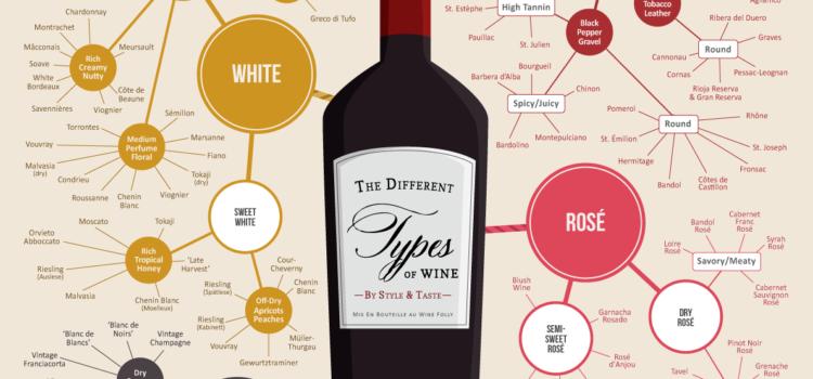 Vinos, infografía con todas las clases del mundo. #infografia #vino
