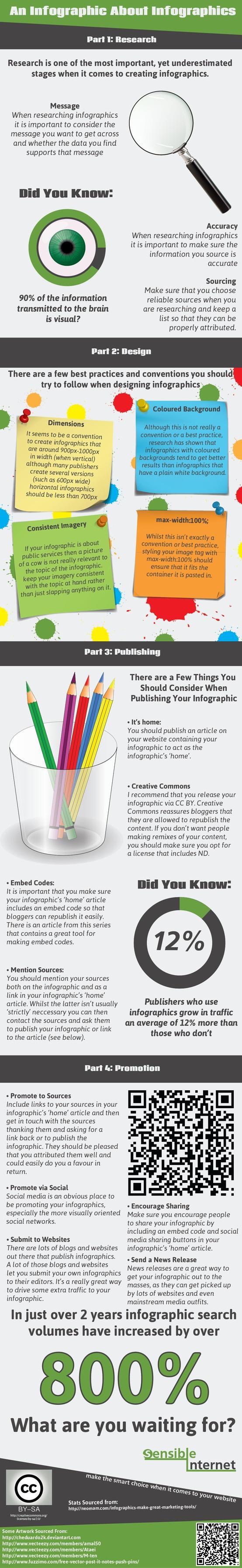 el poder de las infografías