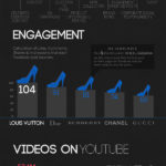 Marcas de lujo en el Social Media #infografia #marketing #socialmedia