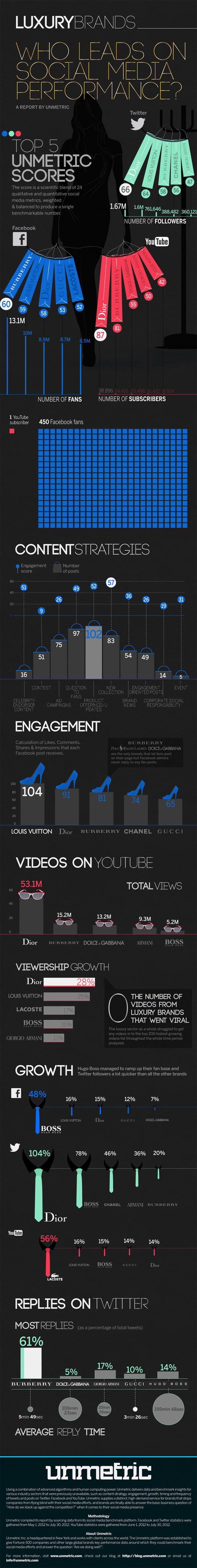 marcas de lujo en el social media