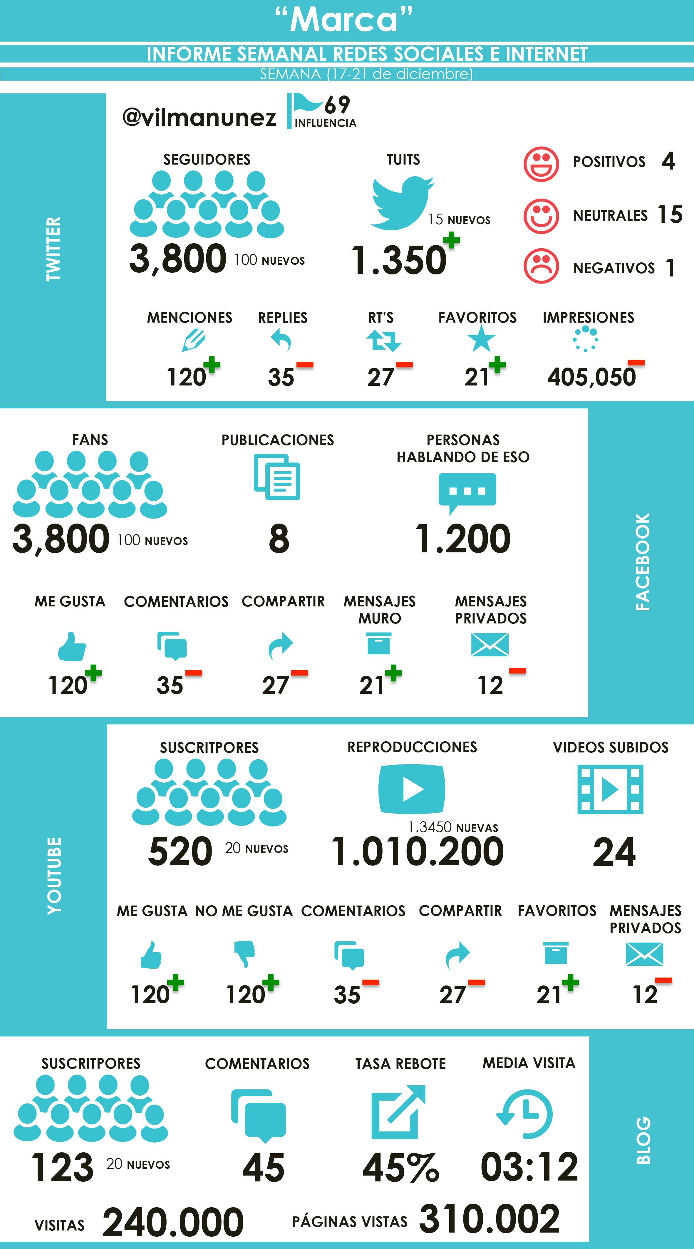 modelo de informe para redes sociales