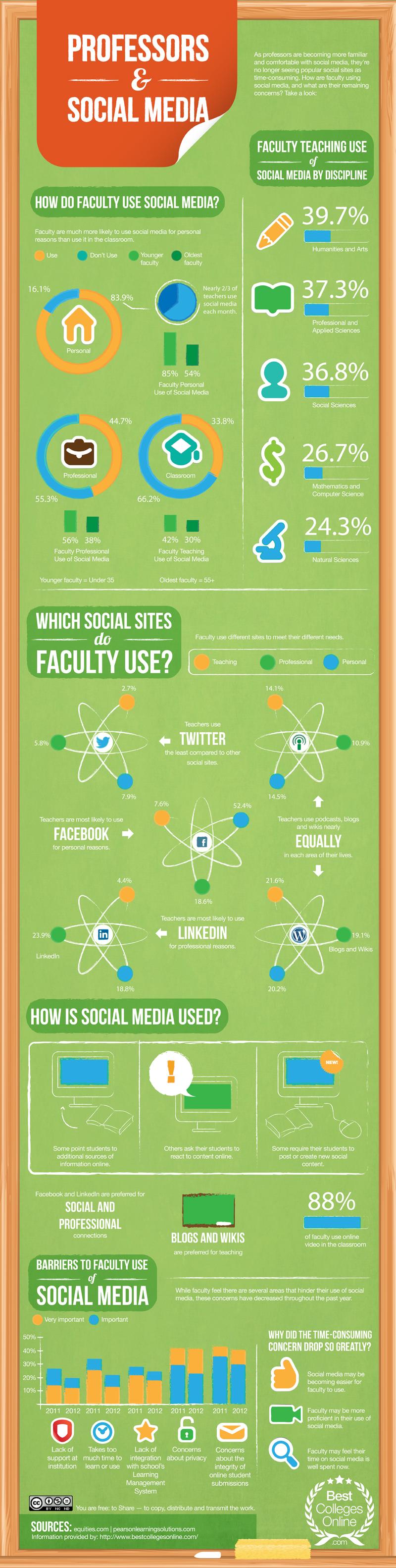 Profesores y Social Media