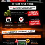 El día del juicio que nunca llegó. #infografias #mayas