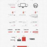 Todos los datos sobre los temas de Wordpress. #infografia #blog