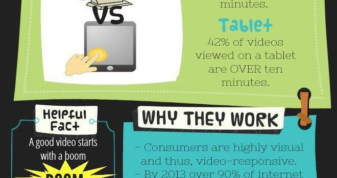 Videomarketing en el futuro #infografia #infographic #marketing