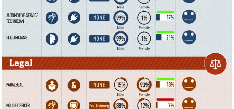 Cuál es la carrera más adecuada para mí? #infografia #empleo