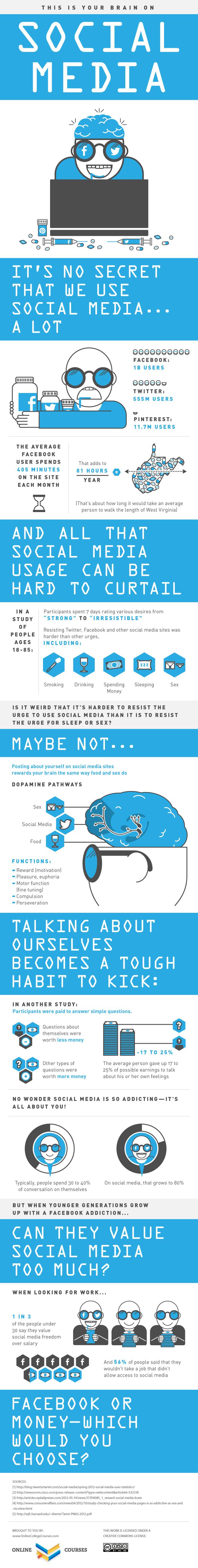 cerebro en Social Media