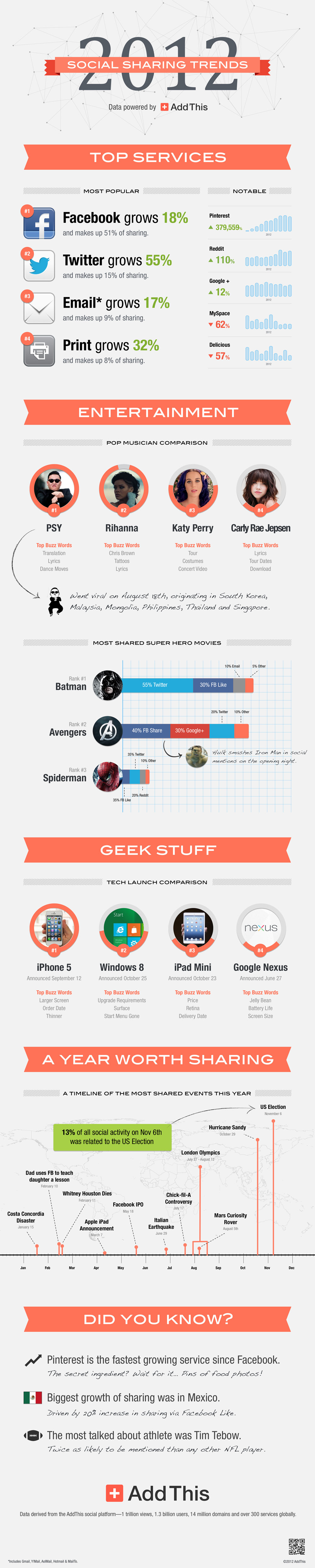 2012_addthis_infographic_1000px