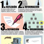 Presencia online: 10 pasos a seguir. #socialmedia #marketing