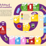 La historia del la conservación de alimentos