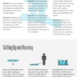 Guía básica de snowboard para novatos. #infografia #snowboard