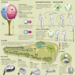 Términos del golf, deporte de precisión. #infografia #deportes