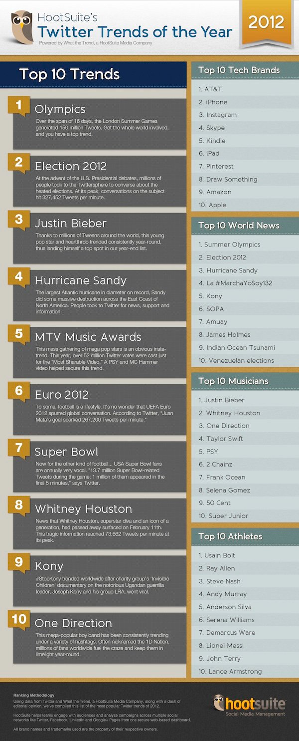 infografia-tendencias-top