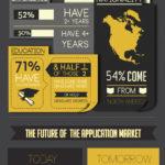 ¿Está ganando un desarrollador de apps más dinero que tu? #infografia #empleo