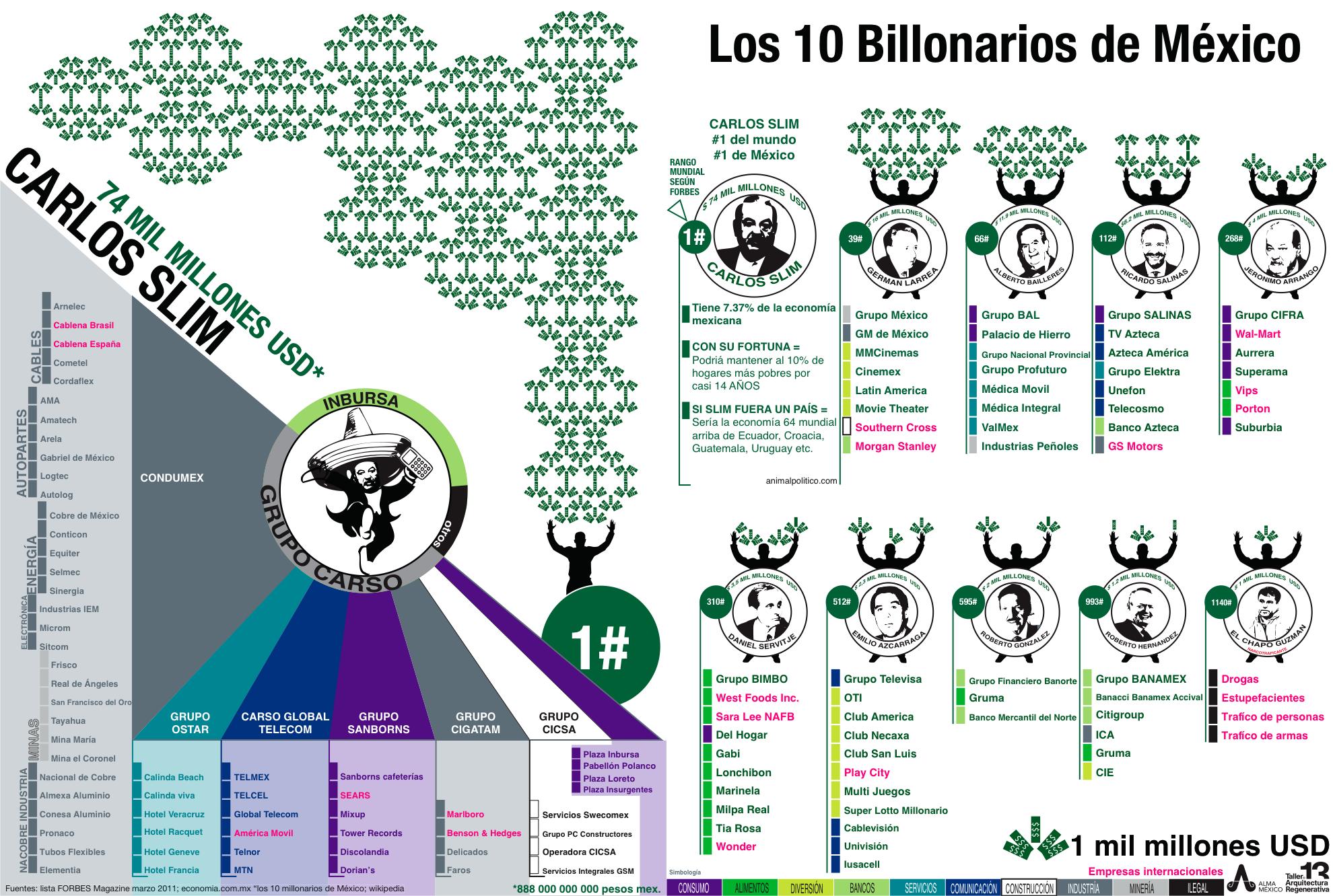 los-10-billonarios-de-mxico_50e112b8a8e73